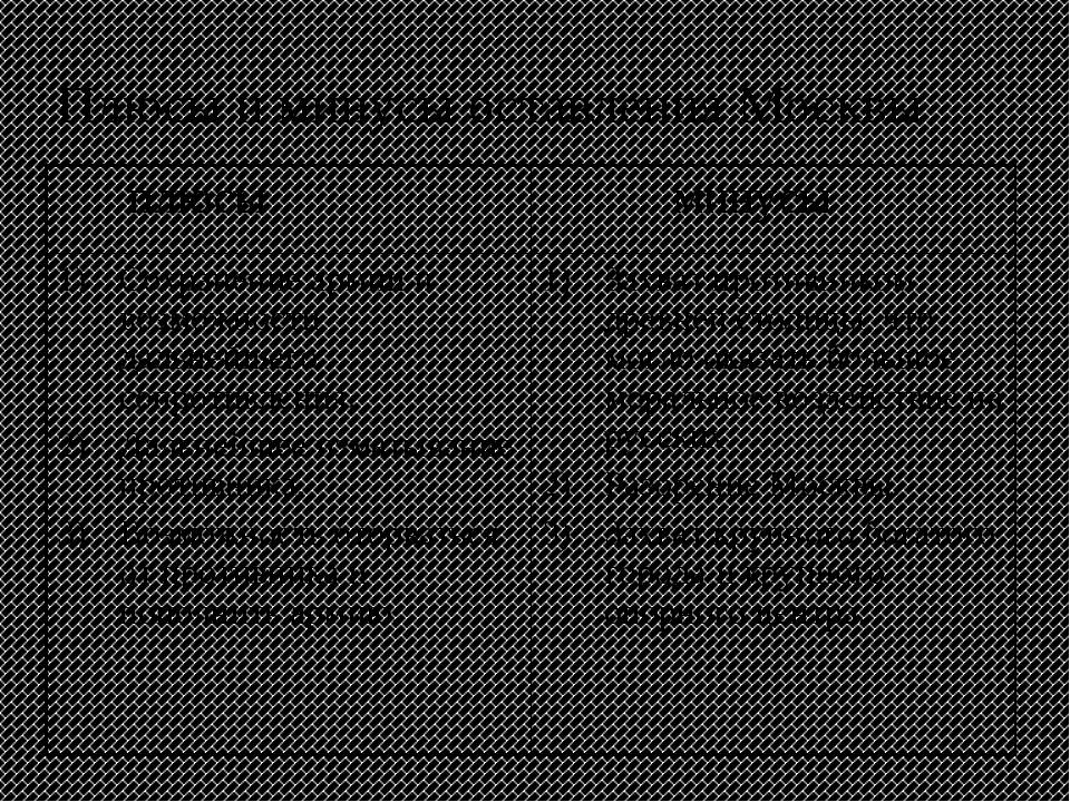 Плюсы и минусы оставления Москвы плюсы минусы Сохранение армии и возможности...