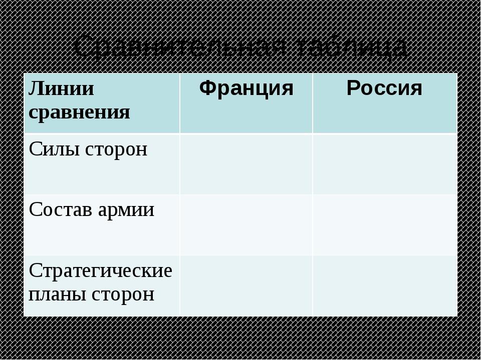 Сравнительная таблица Линии сравненияФранцияРоссия Силы сторон Состав арм...