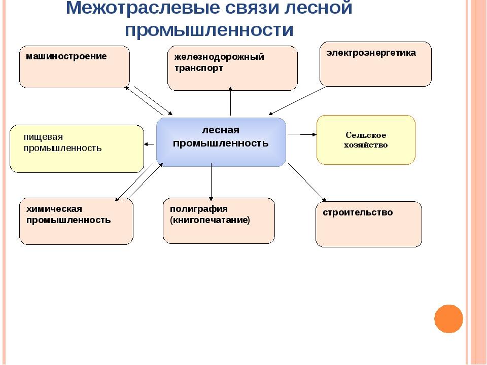 Схемы связи отраслей промышленность