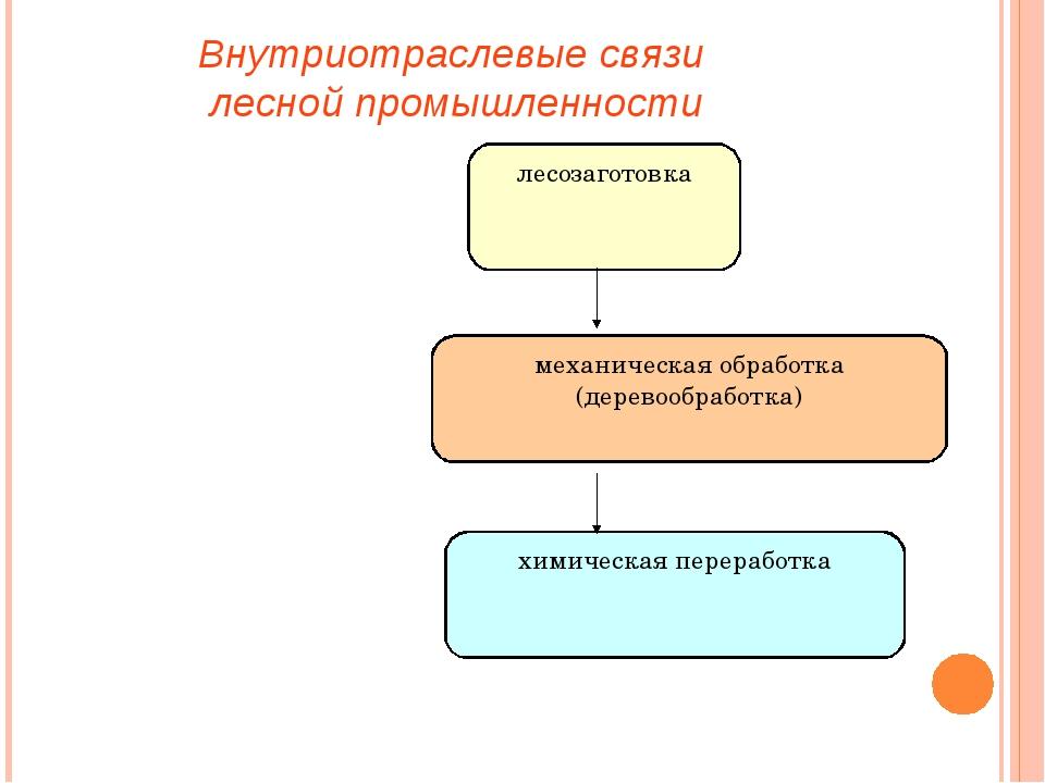 лесозаготовка механическая обработка (деревообработка) химическая переработка...