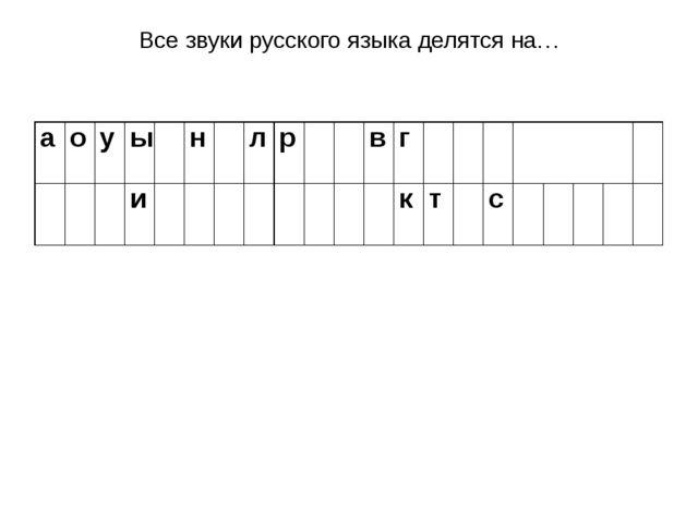 Все звуки русского языка делятся на… а о у ы н л р в г и к т с