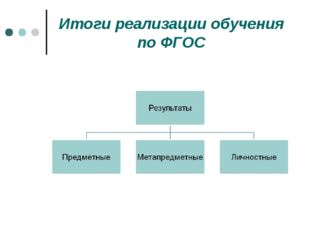 Итоги реализации обучения по ФГОС