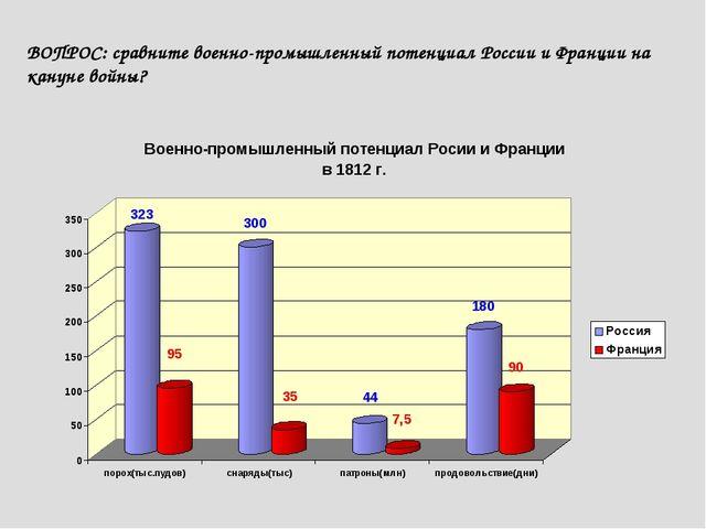 ВОПРОС: сравните военно-промышленный потенциал России и Франции на кануне во...