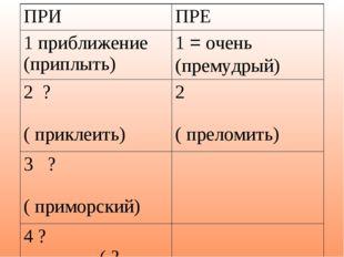 ПРИПРЕ 1 приближение (приплыть)1 = очень (премудрый) 2 ? ( приклеить)2 ( п