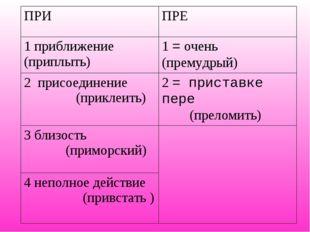 ПРИПРЕ 1 приближение (приплыть)1 = очень (премудрый) 2 присоединение (прикл