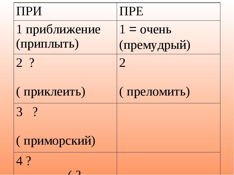 ПРИПРЕ 1 приближение (приплыть)1 = очень (премудрый) 2 ? ( приклеить)2 ( п...