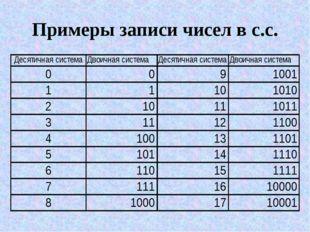 Примеры записи чисел в с.с.