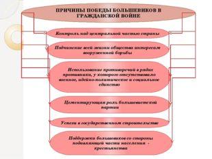 ПРИЧИНЫ ПОБЕДЫ БОЛЬШЕВИКОВ В ГРАЖДАНСКОЙ ВОЙНЕ Контроль над центральной часть