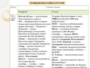 ГРАЖДАНСКАЯ ВОЙНА В РОССИИ Этапы Основные события На фронте В тылу Май — нояб