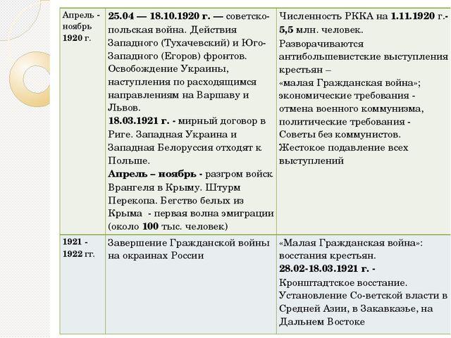 Апрель-ноябрь1920г. 25.04 — 18.10.1920 г. —советско-польская война. Действия...
