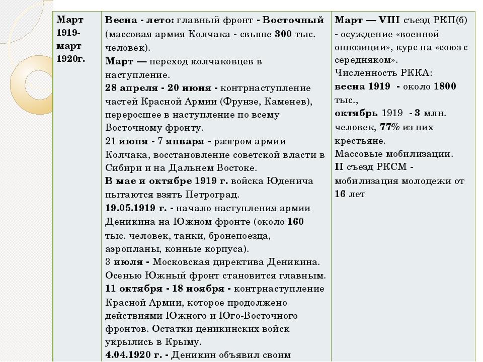 Март 1919- март 1920г. Весна - лето:главный фронт- Восточный(массовая армия К...