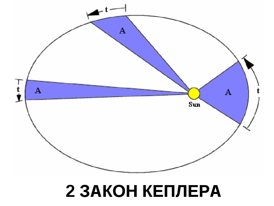 2 ЗАКОН КЕПЛЕРА