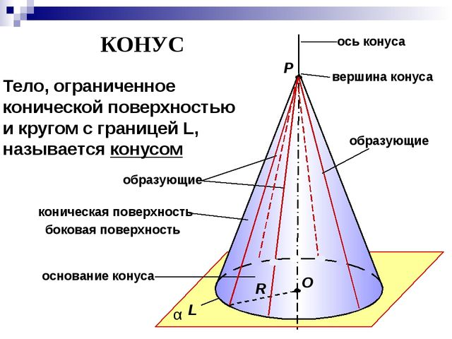 Р О R α КОНУС Тело, ограниченное конической поверхностью и кругом с границей...