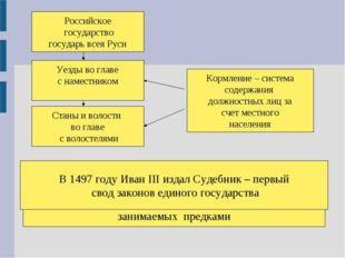 Российское государство государь всея Руси Уезды во главе с наместником Станы