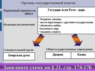 титул Органы государственной власти Государь всея Руси - царь Верховный прави