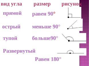 равен 90° прямой Развернутый Равен 180° тупой больше90° вид угларазмер ри