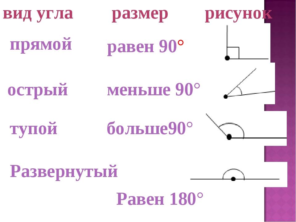 равен 90° прямой Развернутый Равен 180° тупой больше90° вид угларазмер ри...