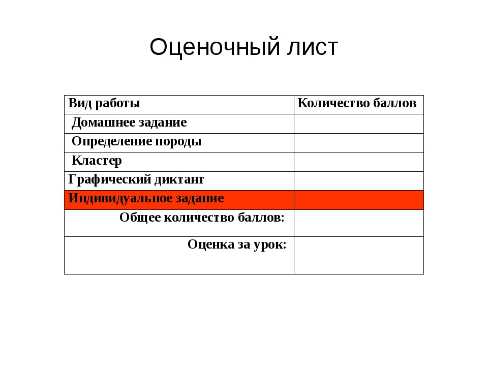 Оценочный лист Вид работыКоличество баллов Домашнее задание Определение по...