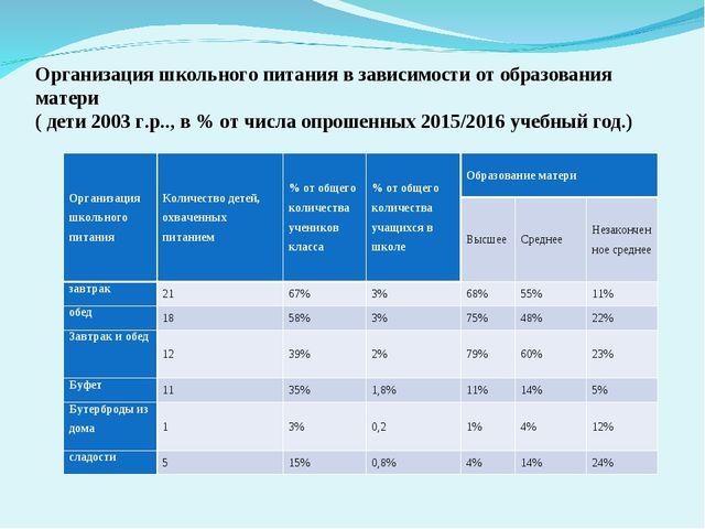 Организация школьного питания в зависимости от образования матери ( дети 200...