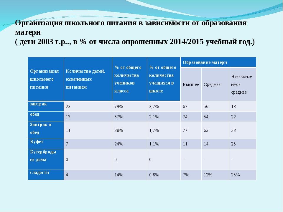 Организация школьного питания в зависимости от образования матери ( дети 2003...