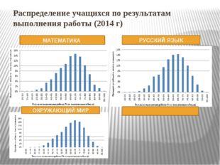 Распределение учащихся по результатам выполнения работы (2014 г) МАТЕМАТИКА Р