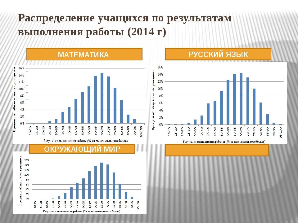 Распределение учащихся по результатам выполнения работы (2014 г) МАТЕМАТИКА Р...