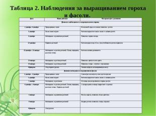 Таблица 2. Наблюдения за выращиванием гороха и фасоли.    Дата Наши действ