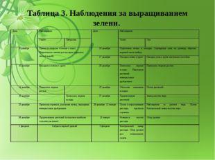 Таблица 3. Наблюдения за выращиванием зелени. Дата Наблюдения Дата Наблюдения