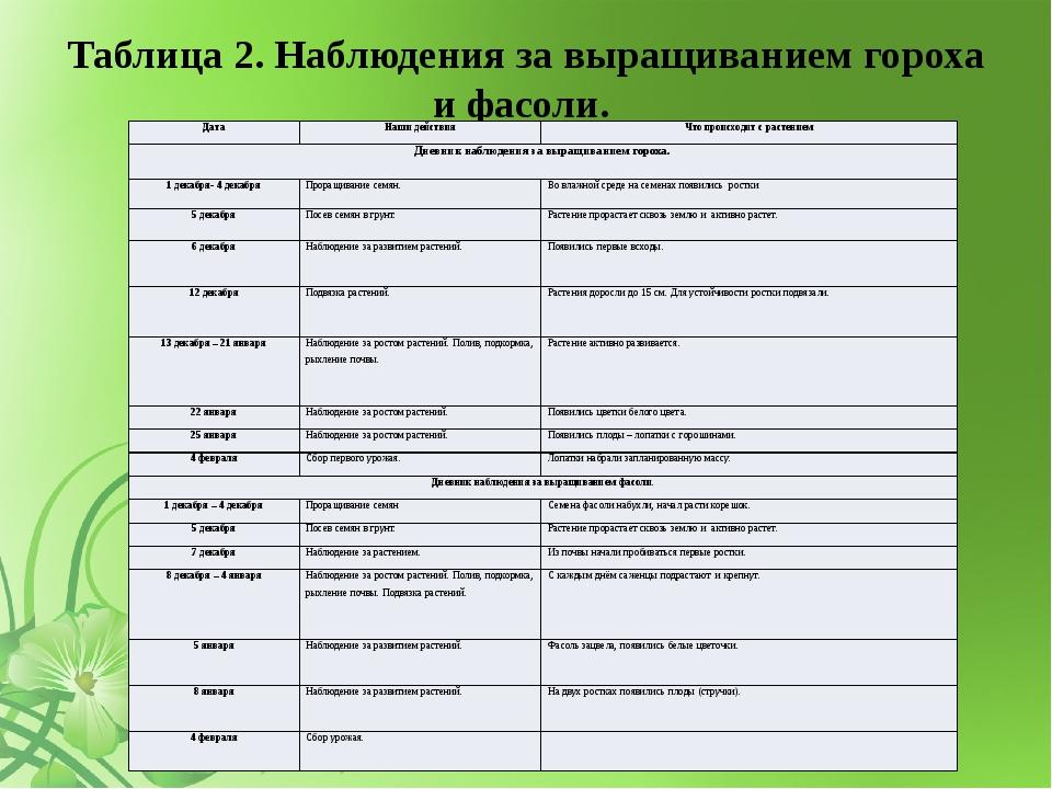 Таблица 2. Наблюдения за выращиванием гороха и фасоли.    Дата Наши действ...