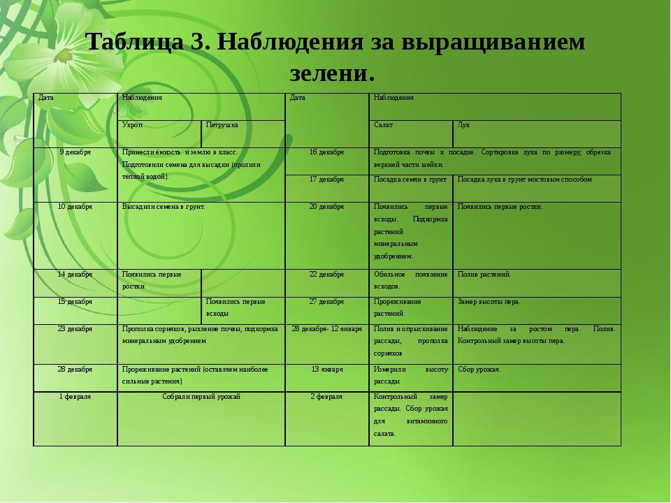 Таблица 3. Наблюдения за выращиванием зелени. Дата Наблюдения Дата Наблюдения...