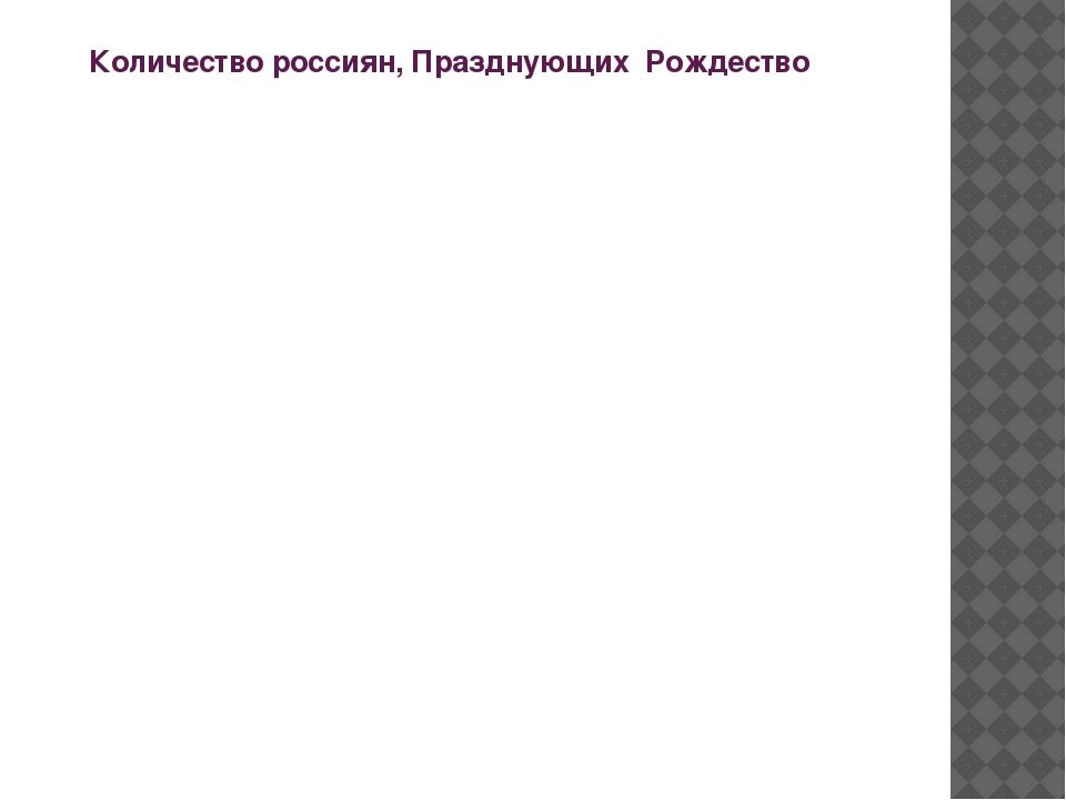 Количество россиян, Празднующих Рождество