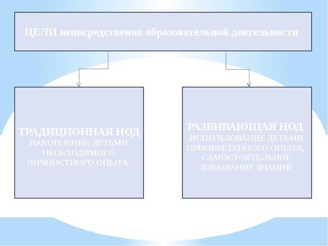 ЦЕЛИ непосредственно образовательной деятельности ТРАДИЦИОННАЯ НОД НАКОПЛЕНИЕ...