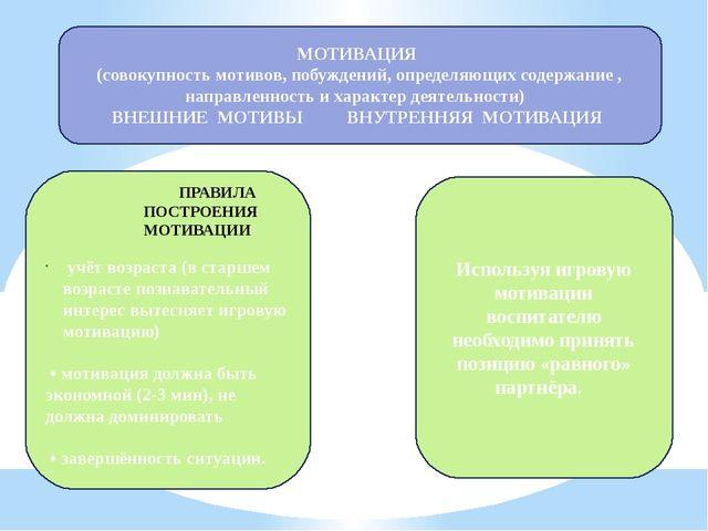 МОТИВАЦИЯ (совокупность мотивов, побуждений, определяющих содержание , направ...