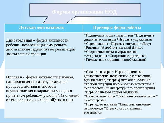 Формы организации НОД Детская деятельность Примеры форм работы Двигательная...