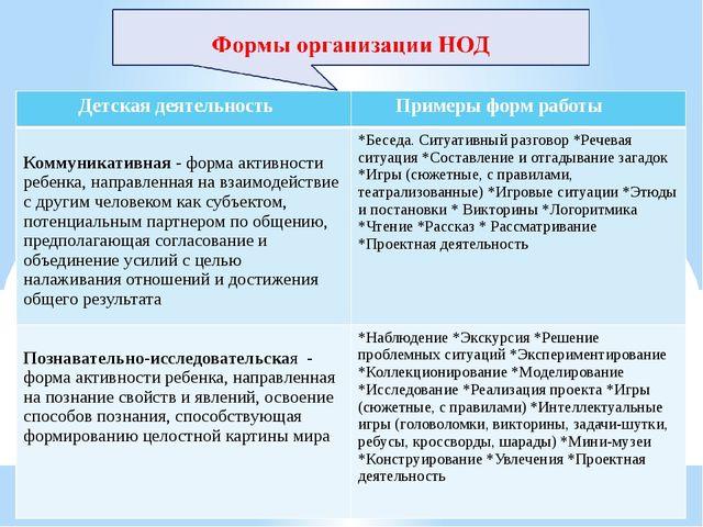 Детская деятельность Примеры форм работы Коммуникативная -форма активности ре...
