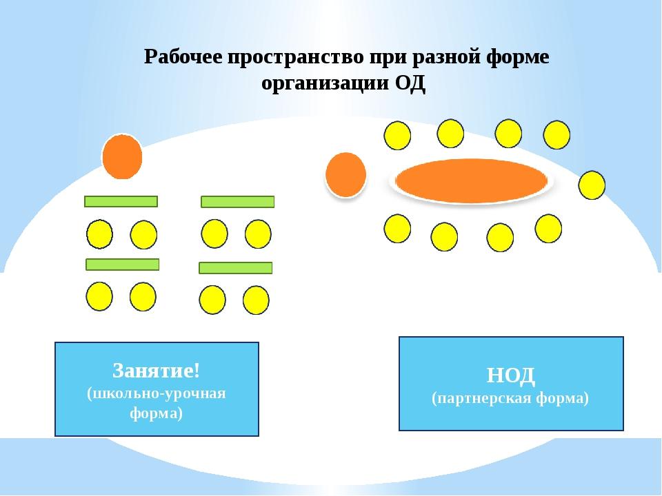 Рабочее пространство при разной форме организации ОД Занятие! (школьно-урочн...