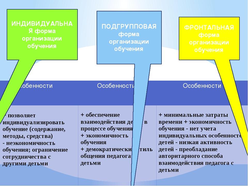 ИНДИВИДУАЛЬНАЯ форма организации обучения ПОДГРУППОВАЯ форма организации обуч...