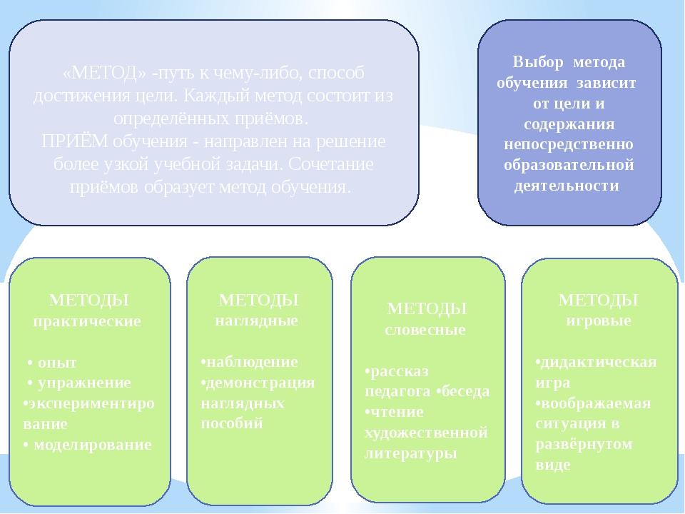 «МЕТОД» -путь к чему-либо, способ достижения цели. Каждый метод состоит из о...
