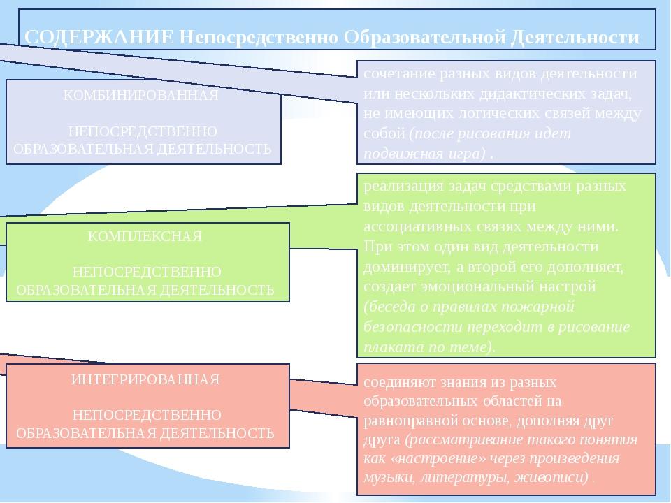 СОДЕРЖАНИЕ Непосредственно Образовательной Деятельности КОМБИНИРОВАННАЯ НЕПО...