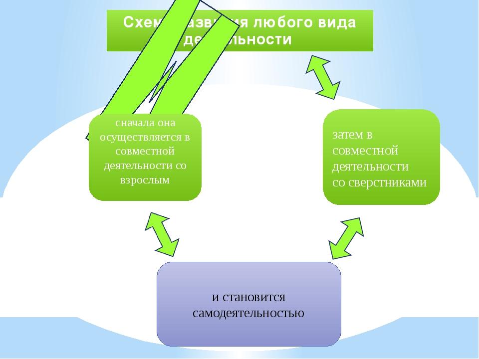 Схема развития любого вида деятельности сначала она осуществляется в совместн...