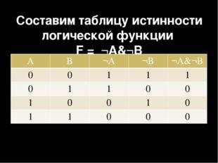 Составим таблицу истинности логической функции F = ¬A&¬B A B ¬A ¬B ¬A&¬B 0 0