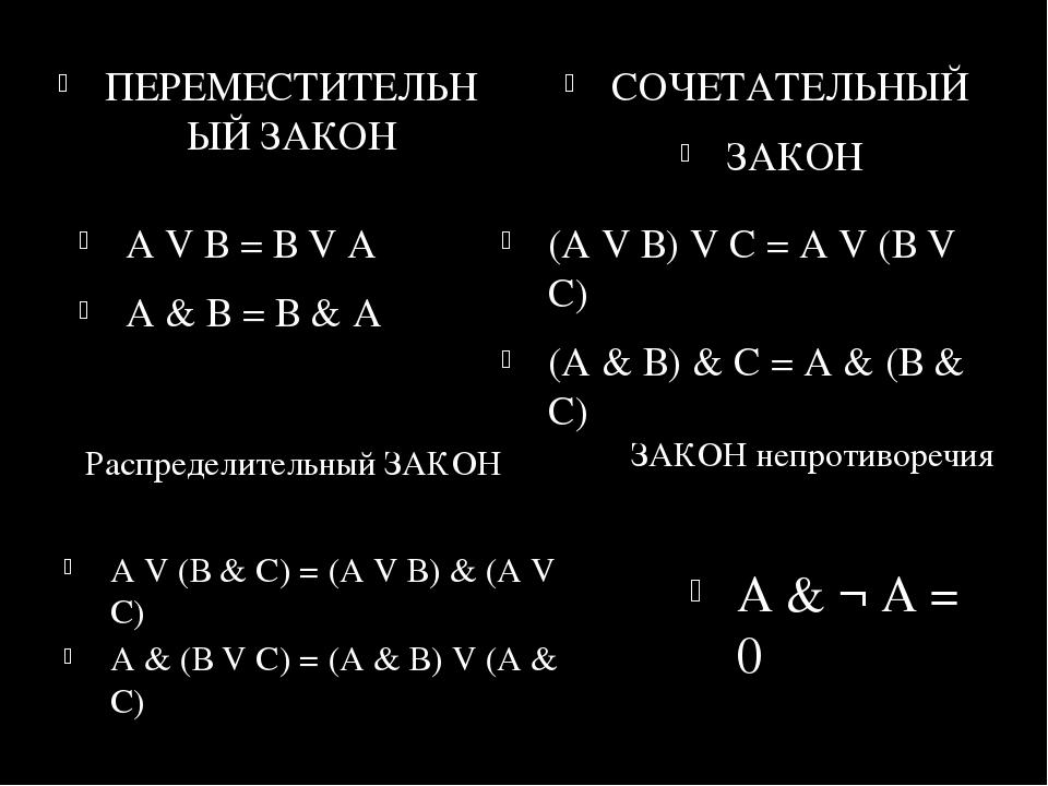 ПЕРЕМЕСТИТЕЛЬНЫЙ ЗАКОН СОЧЕТАТЕЛЬНЫЙ ЗАКОН А V В = В V А А & В = В & А (А V В...