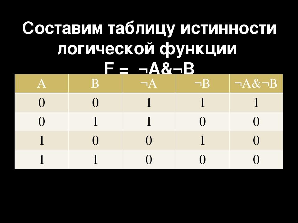 Составим таблицу истинности логической функции F = ¬A&¬B A B ¬A ¬B ¬A&¬B 0 0...