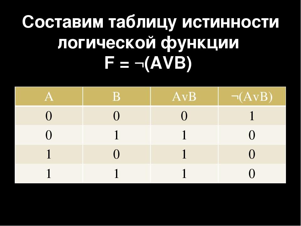 Составим таблицу истинности логической функции F = ¬(AVB) A B AvB ¬(AvB) 0 0...