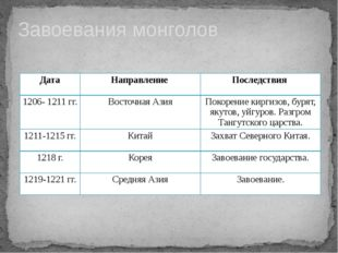 Завоевания монголов Дата Направление Последствия 1206- 1211 гг. Восточная