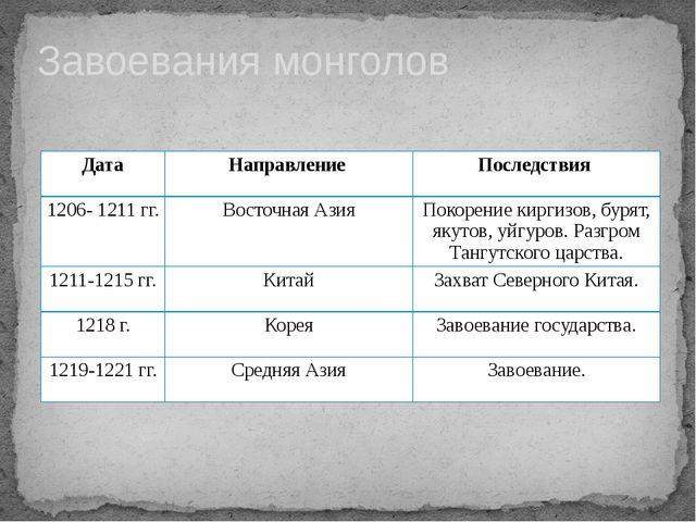 Завоевания монголов Дата Направление Последствия 1206- 1211 гг. Восточная...