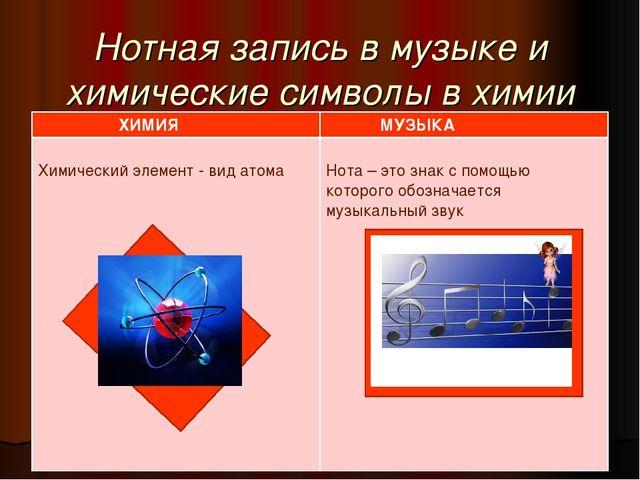 Нотная запись в музыке и химические символы в химии ХИМИЯ МУЗЫКА Химический...