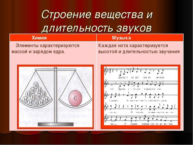 Строение вещества и длительность звуков Химия Музыка Элементы характеризуютс...