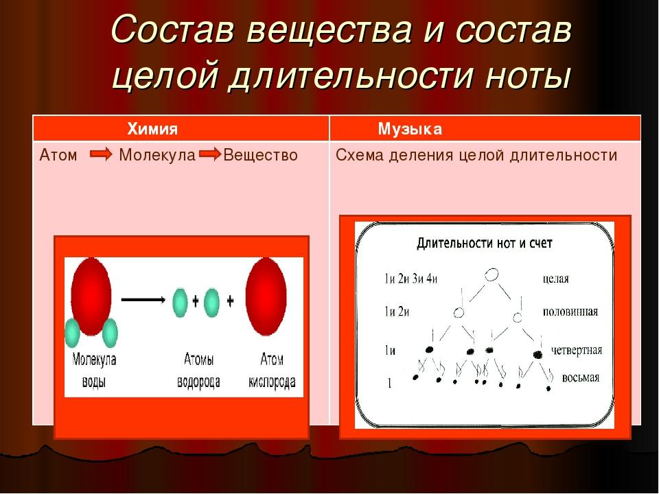 Состав вещества и состав целой длительности ноты Химия  Музыка Атом Молекула...
