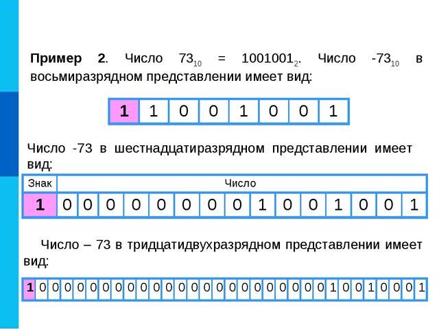 Пример 2. Число 7310 = 10010012. Число -7310 в восьмиразрядном представлении...